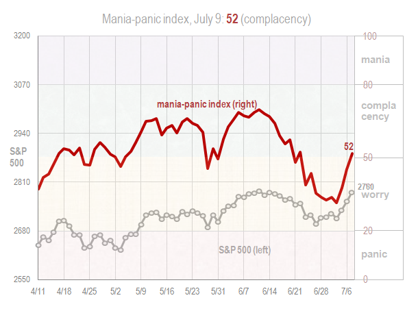 Mania panic index July 9 2018