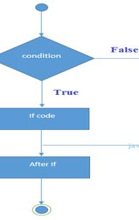 Scala If statement 1