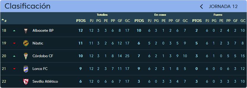 Real Valladolid - Gimnàstic de Tarragona. Domingo 5 de Noviembre. 18:00 Clasificacion_Jornada_12