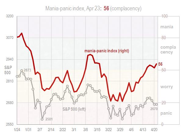 Mania panic index Apr 23 2018