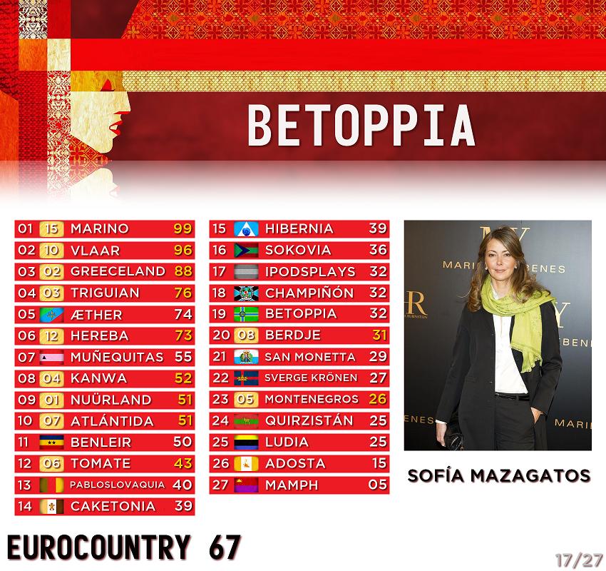 [RESULTADOS] EUROCOUNTRY 67 · Gala de clausura - Página 2 17-Betoppia