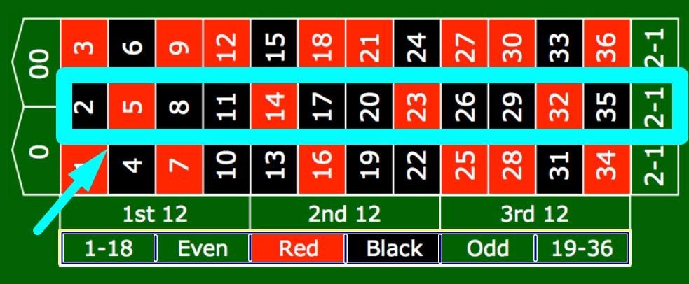 Meja Roulette 2