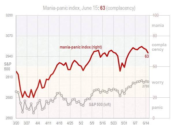 Mania panic index June 15 2018