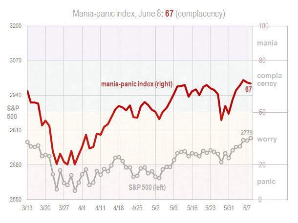 Mania panic index June 8 2018