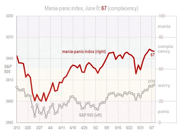 Mania panic index June 8 2018