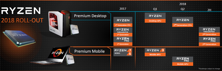 Starting on February 12th AMD will be launching those new desktop APUs  which combine Ryzen and Vega graphics into an impressive little entry level  family.