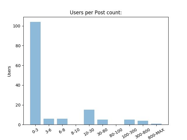 users per portcount
