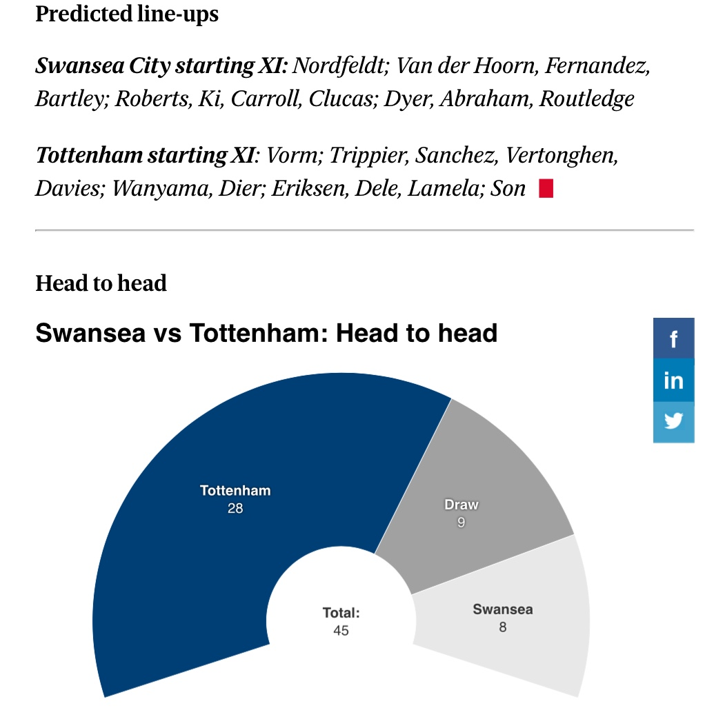 The Official Swansea City Vs Spurs FA Cup Quarter