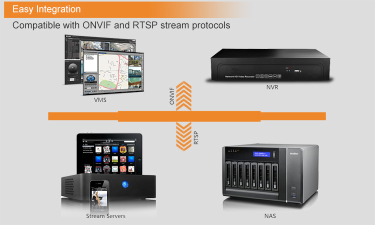 Compatible with ONVIF and RTSP video stream protocol