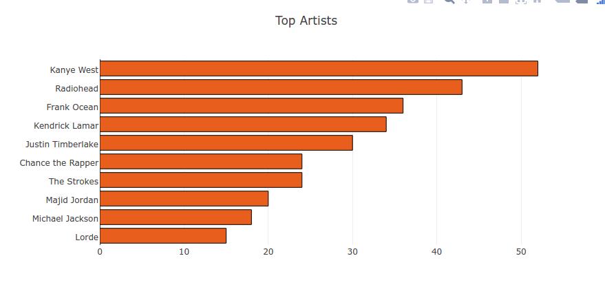Top artists