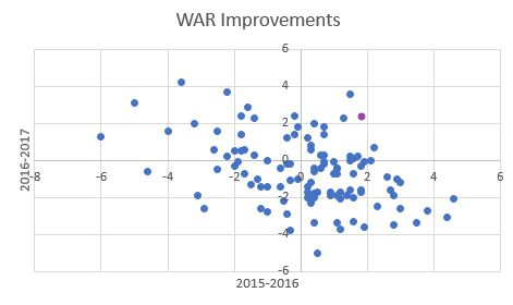 2015 2017 WAR Improvements