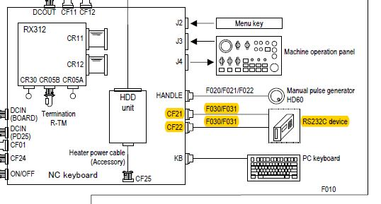 HCN-6000 RS232 Issue