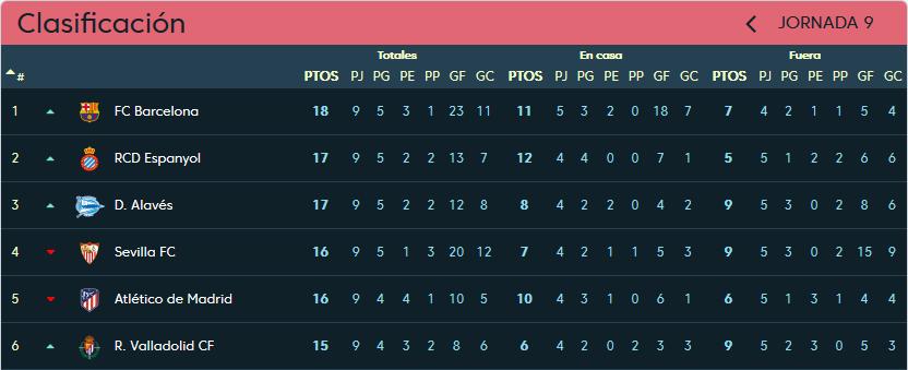 Real Valladolid - R.C.D. Espanyol de Barcelona. Viernes 26 de Octubre. 21:00 Clasificacion-jornada-9