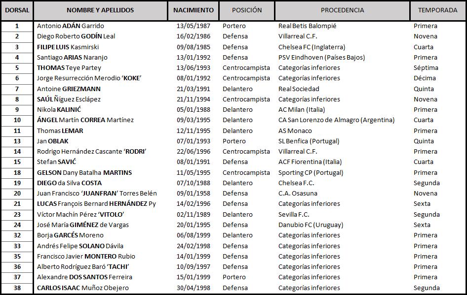 Real Valladolid - Club Atlético de Madrid. Sábado 15 de Diciembre. 16:15 TABLA-Atletico