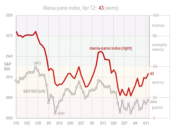 Mania panic index April 13 2018
