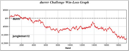Durrrr_Challenge_Graph_517x206