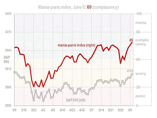 Mania panic index June 6 2018