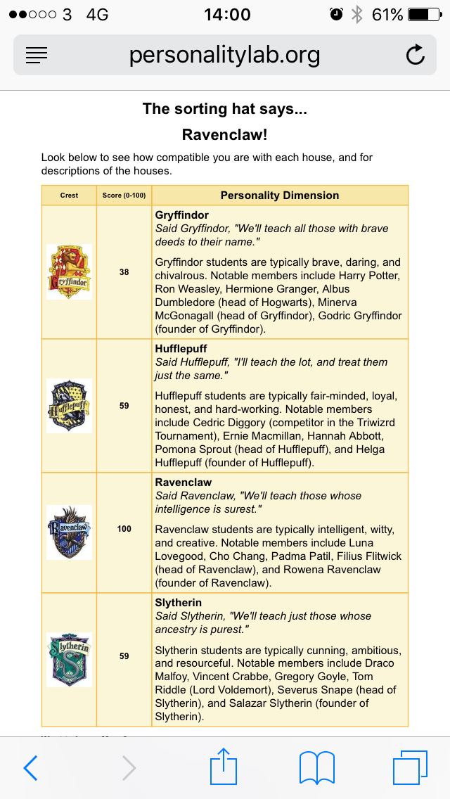 The Results Are In The Mansion Tax Has New York City Real: Hogwarts Personality Test: Which Hogwarts House Do You