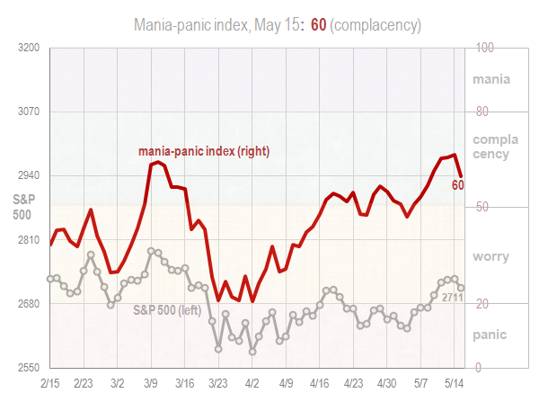 Mania panic index May 15 2018