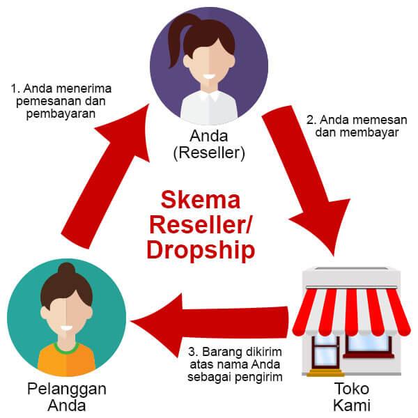 Penawaran Kerjasama Dropship/Reseller Jam Tangan Original