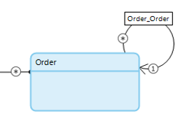 Self-referencing association visualization