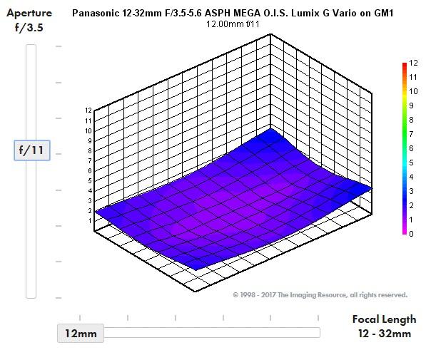 Comprendre les résultats de tests d'objectifs 12_32_f11