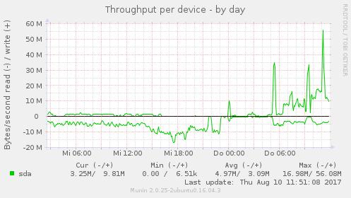 diskstats_throughput_day_i.png