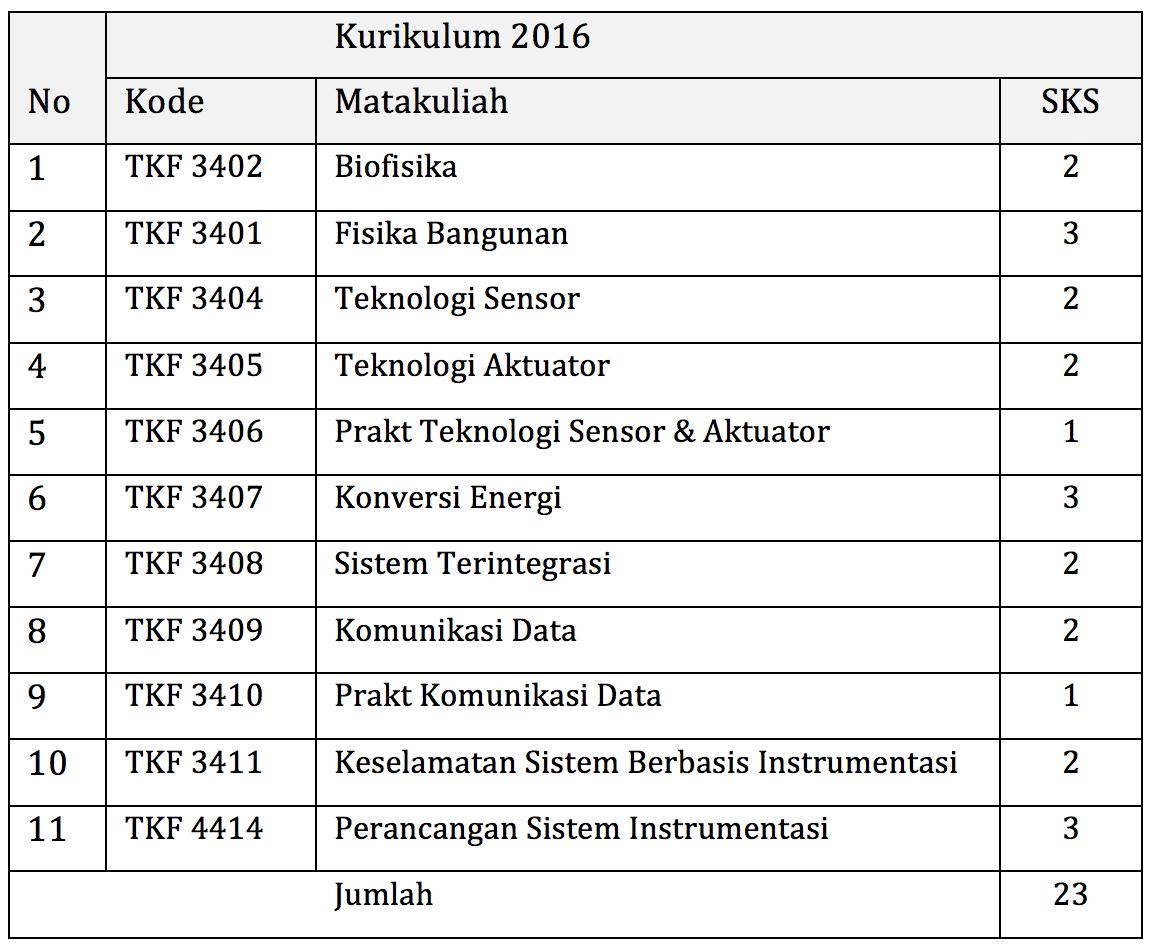 Kuliah di Teknik Fisika UGM: kelompok mata kuliah Rekayasa Teknik Fisika.