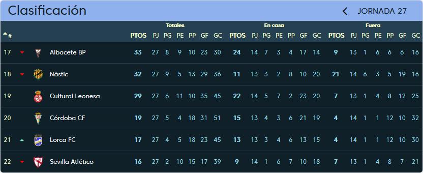 Córdoba C.F. - Real Valladolid. Domingo 25 de Febrero. 12:00 Clasificacion_jornada_27
