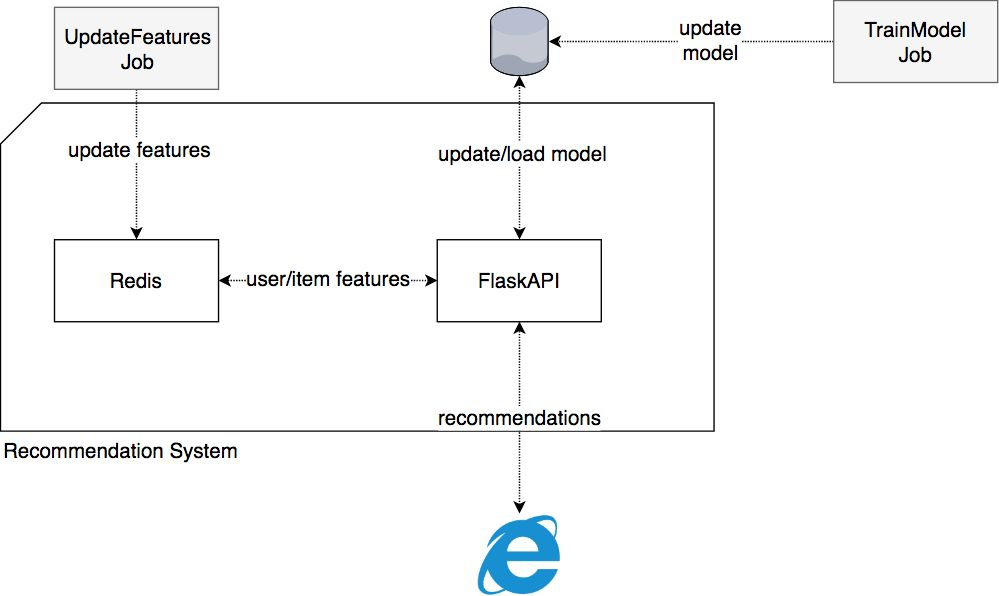 System Components Overview