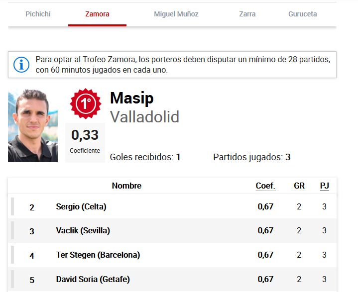 1 Jordi MASIP - Página 6 Masip_zamora