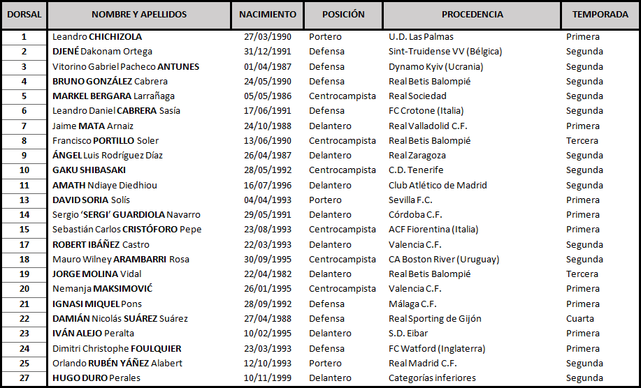 Getafe C.F. - Real Valladolid. Miércoles 9 de Enero. 20:30 TABLA-Getafe