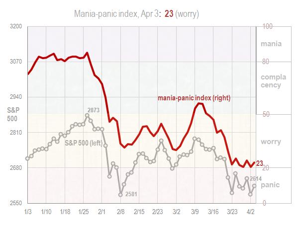 Mania panic index Apr 3 2018