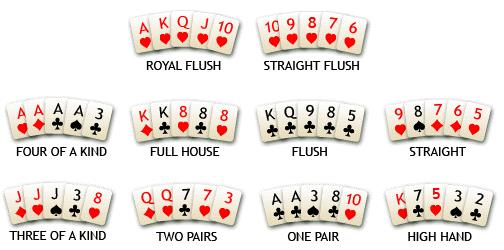 Susunan Kartu Poker Online