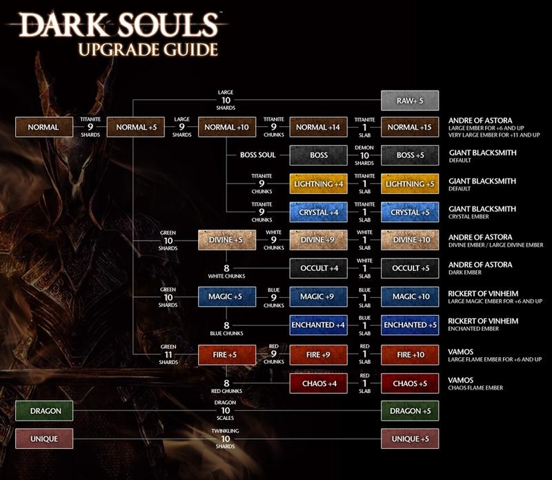 Dark Souls Best Armor Set Up For Fastroll No Rings