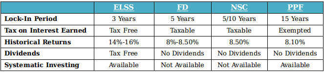 ELSS Funds: A Recipe for Saving Tax & Creating Wealth