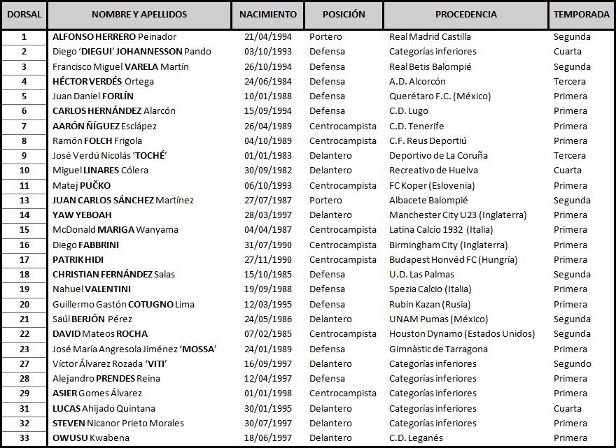 Real Valladolid - Real Oviedo. Sábado 18 de Noviembre. 18:00 Oviedo