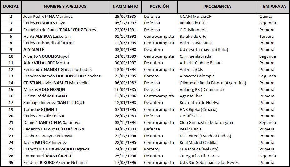 Clasificación de LaLiga 1,2,3 2017-2018 Lorca_DEF