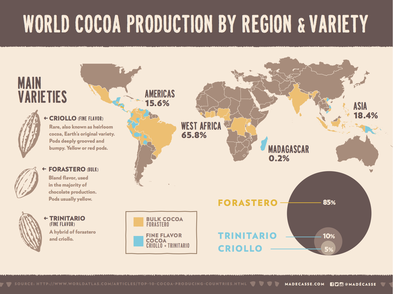 MADECASSE INFO HEIRLOOM COCOA