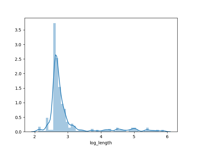 Here is the distribution of log10 contig length: