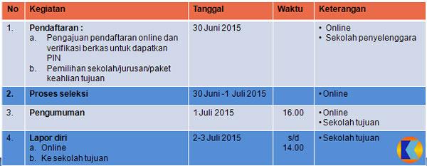 Jadual PPDB DKI 2015 - Tahap Ketiga