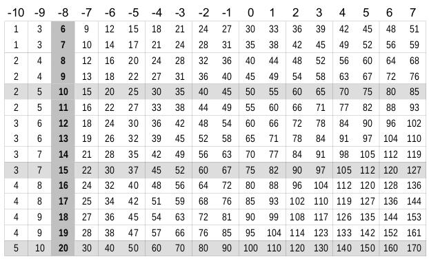 [RDD] Système de jeu Table_resolution_centree