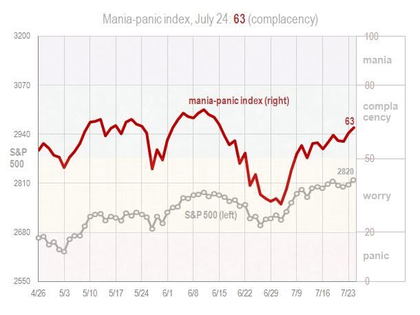 Mania panic index July 24 2018