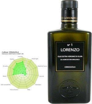 Monovarietal Cerasuola Extra Virgin Olive Oil, Cerasuola olive oil