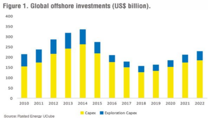 offshore global investments