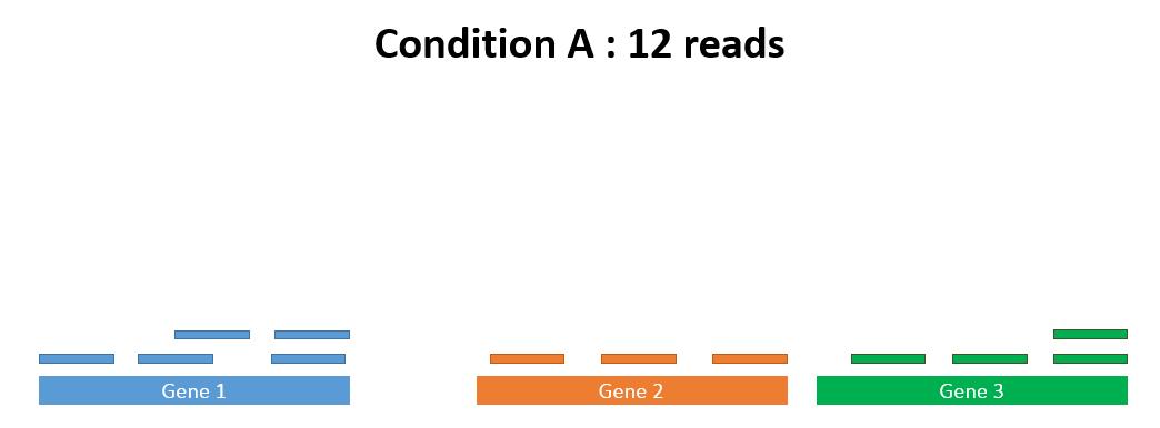 condition A