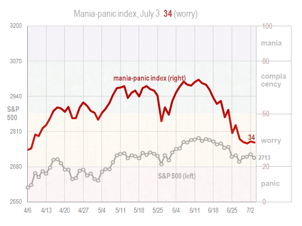 Mania panic index July 3 2018
