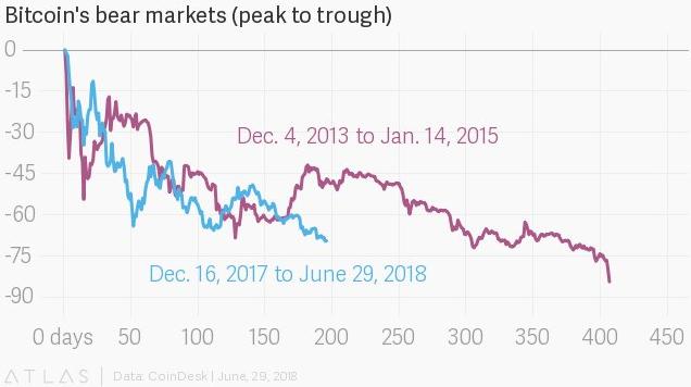 bitcoin_bear_market