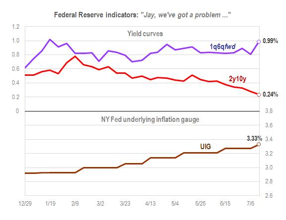 Fed indicators July 12 2018
