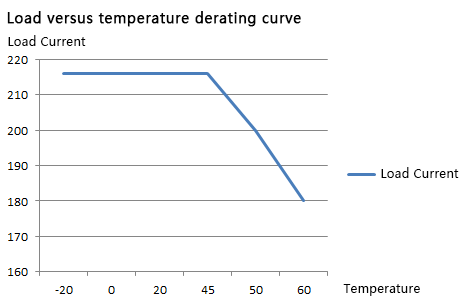 Load versus temperature derating curve